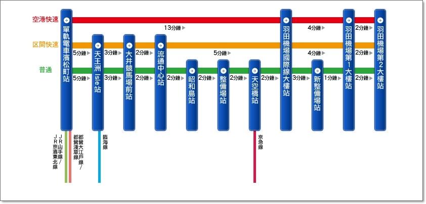 羽田機場單軌電車