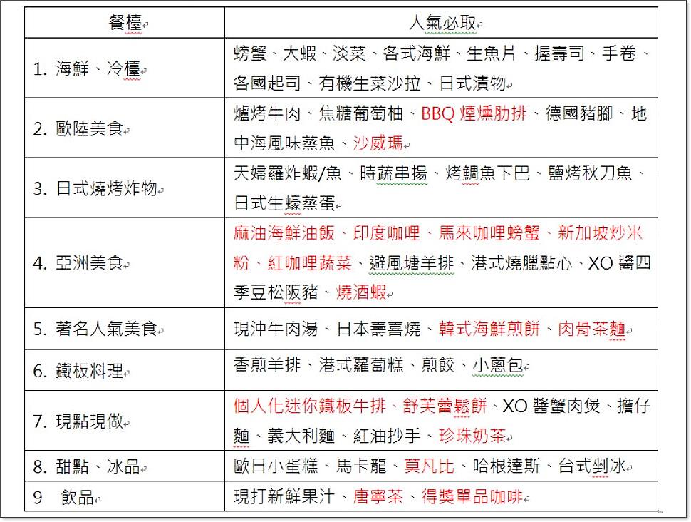漢來海港自助餐攻略