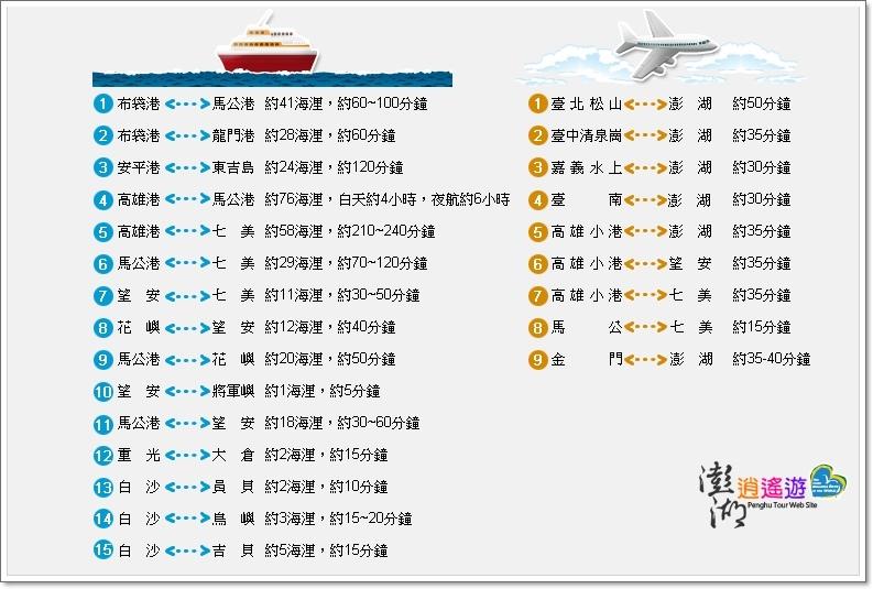 澎湖旅遊交通地圖-1