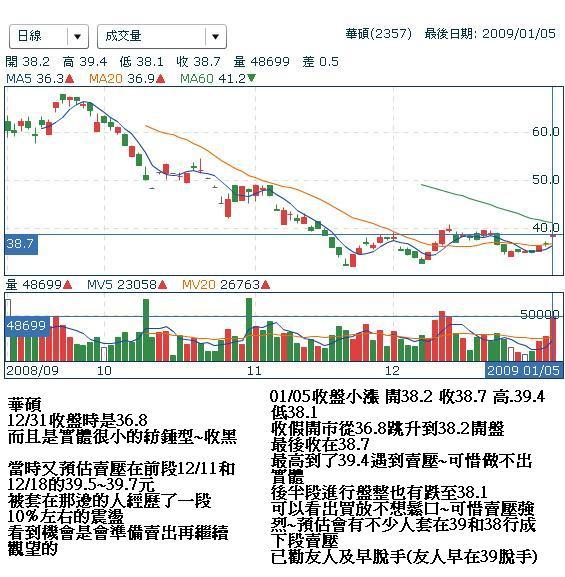 20090105華碩日線判斷圖形.JPG
