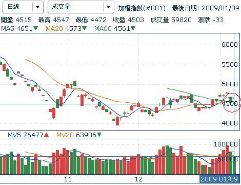 20090109台股日線判斷圖形.JPG