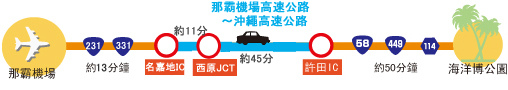 time_acc_highway_taxi