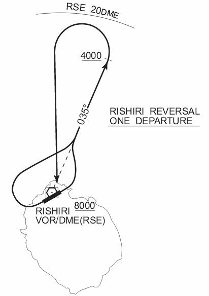 RIS-Departure