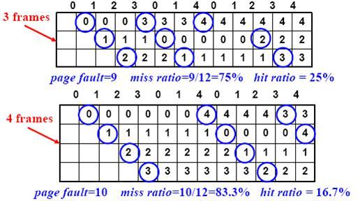 OS - 10  Virtual Memory @ nix :: 痞客邦::