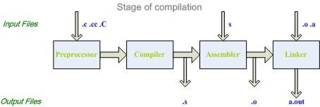 Basic Introduction - gcc @ nix :: 痞客邦 ::
