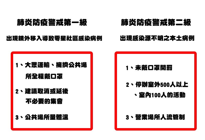武漢肺炎防疫疫情警戒等級!一級、二級、三級、四級以及封城詳細介紹,一張圖解