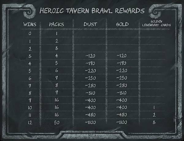 781px-Heroic_Tavern_Brawl_rewards_chart.jpg