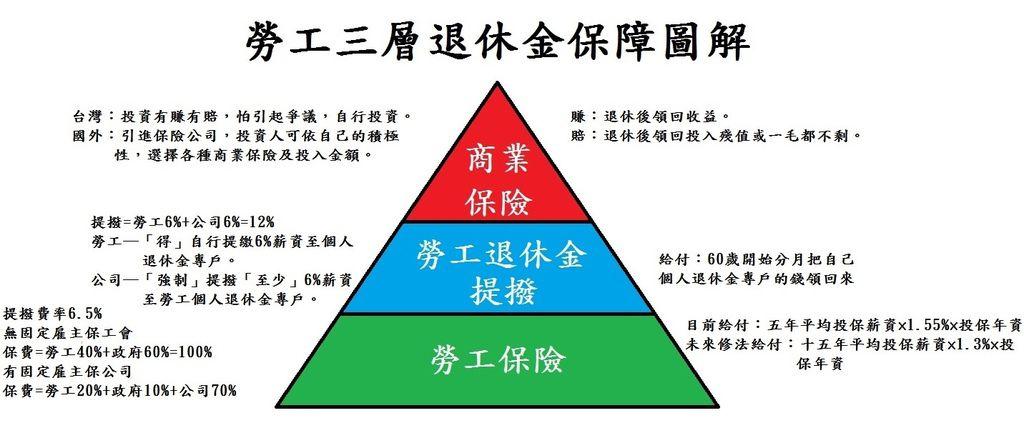勞工三層退休金保障圖解3