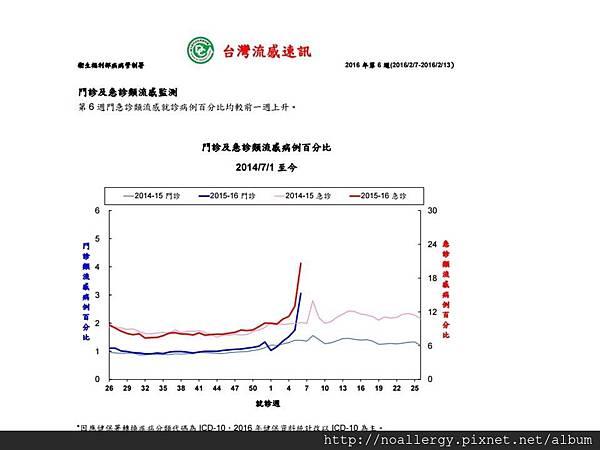 簡報12016流感趨勢圖.jpg