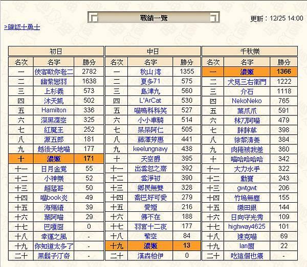 戰績一覽_20121225