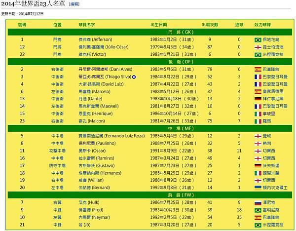 2014巴西世界盃巴西代表隊成員名單