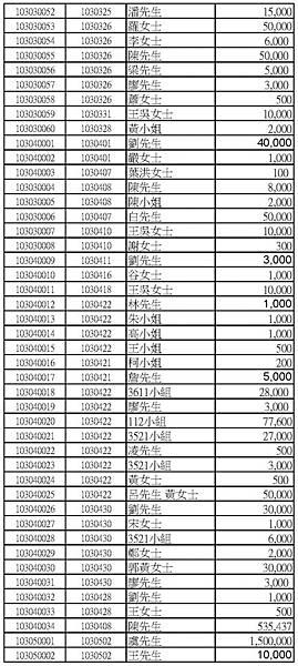 103年捐款人公開徵信名錄網路版_頁面_04.jpg