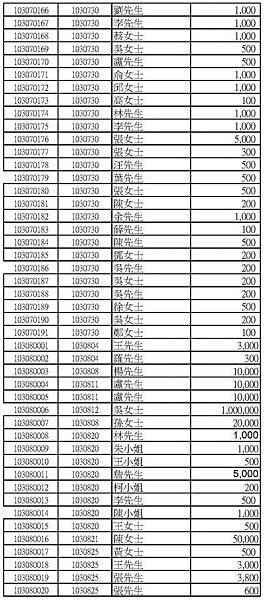 103年捐款人公開徵信名錄網路版_頁面_10.jpg