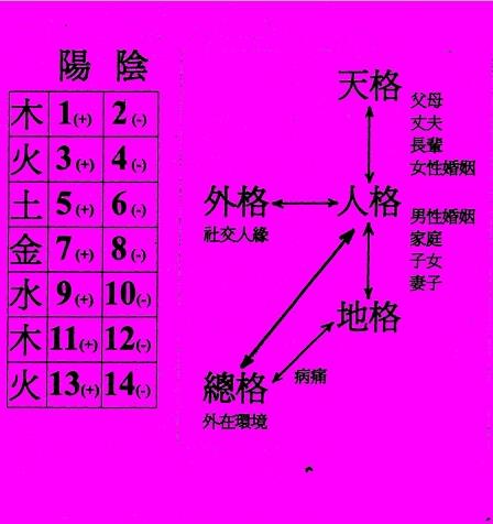 姓名學五行.jpg