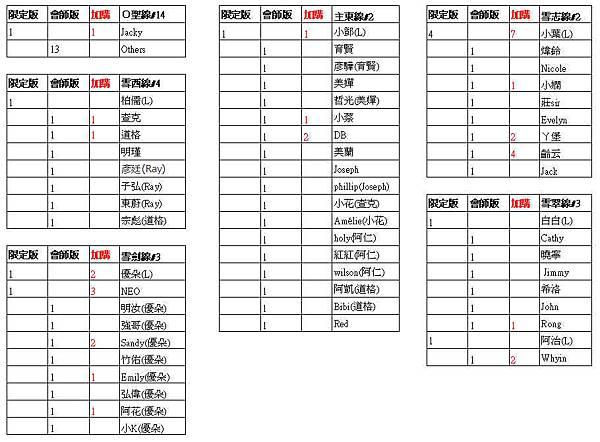 頭巾統計20120815
