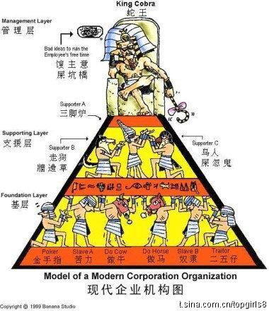現代企業機構圖