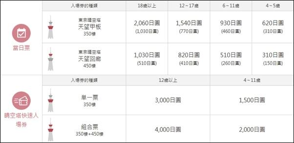 晴空塔_48.JPG
