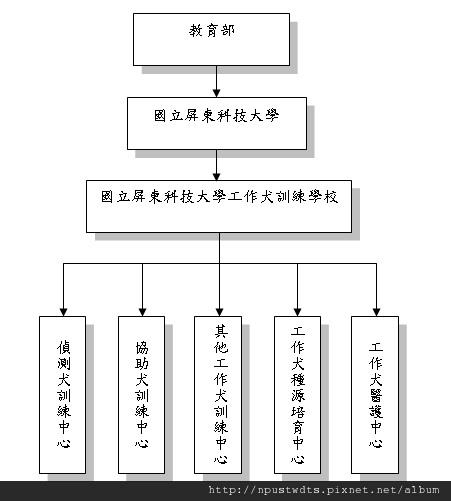 願景組織圖.bmp