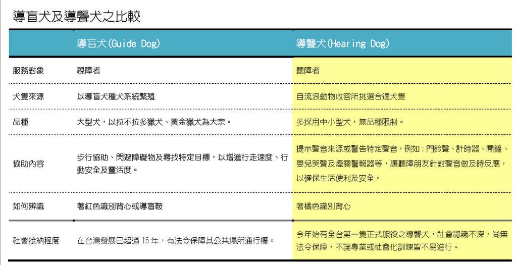 導盲犬、導聾犬比較表.bmp
