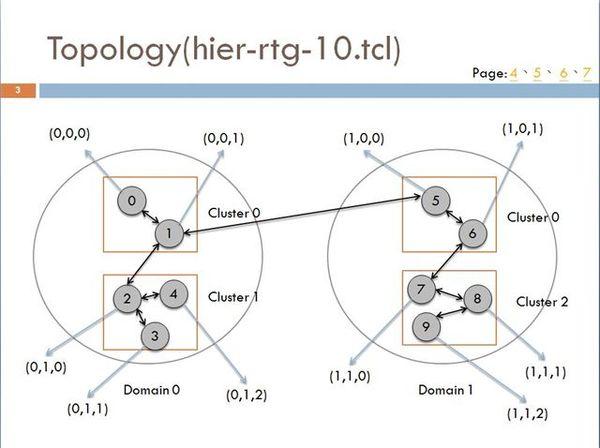 有線階層式節點拓樸.JPG