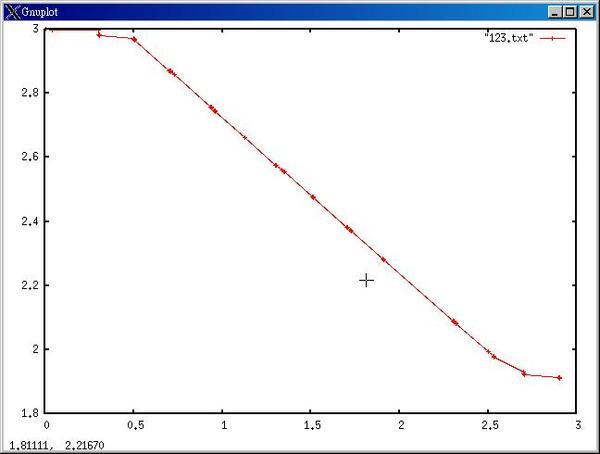 Awk 分析後,利用 gnuplot 所畫的圖