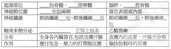 選修生物9-1~9-3 p.3