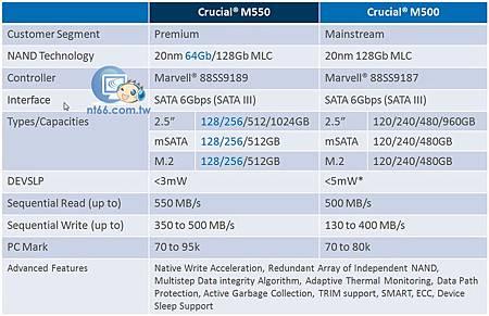 M550 M500比較圖表.jpg