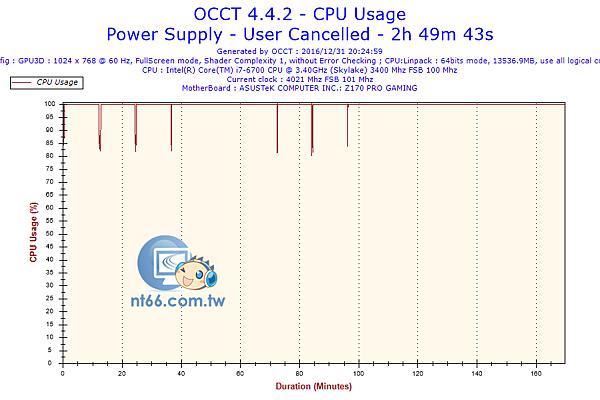 2016-12-31-20h24-CpuUsage-CPU Usage.png
