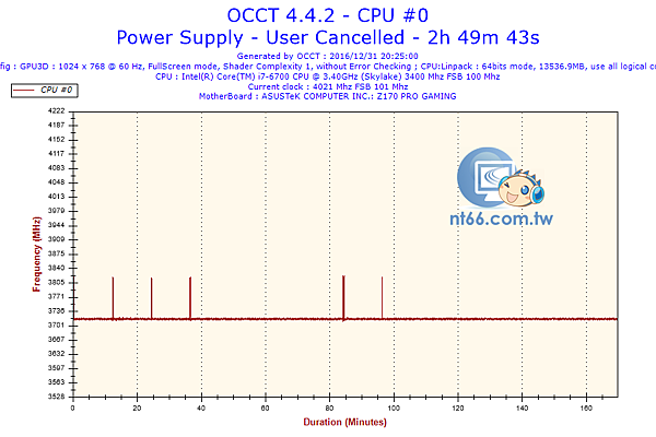 2016-12-31-20h24-Frequency-CPU #0.png