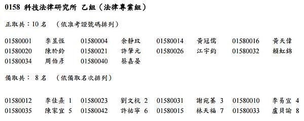 105學年乙組甄試錄取名單