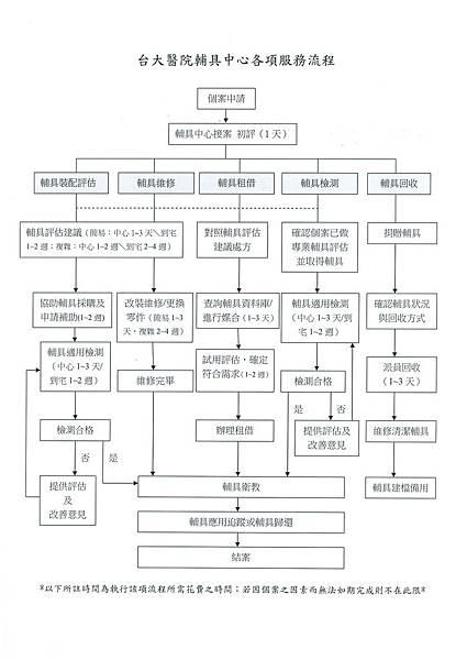 台大醫院輔具中心各項服務流程