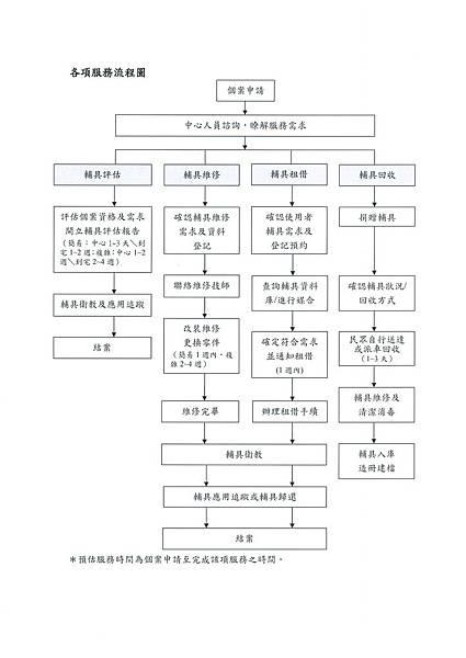 各項服務流程圖