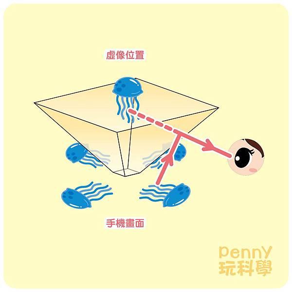 投影原理-04