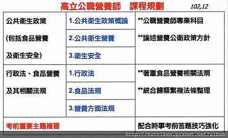 公職營養師課程規劃.jpg