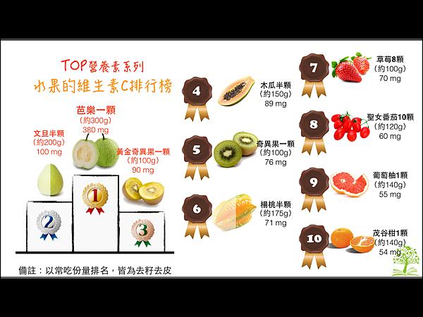 水果類-維生素C.001.png