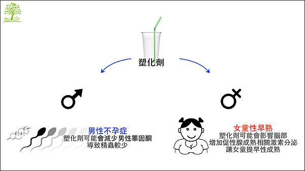 塑化劑與性功能.001.jpeg