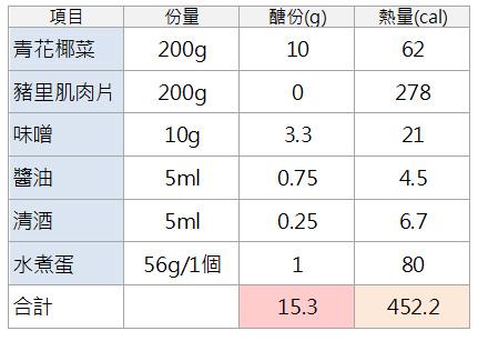 味噌豬肉套餐計算醣份表.jpg
