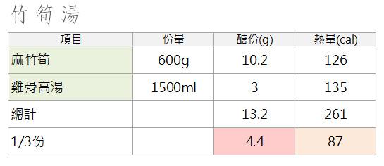 竹筍湯比例.jpg