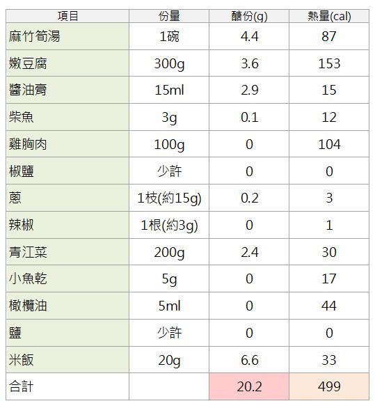 竹筍湯減醣套餐.jpg