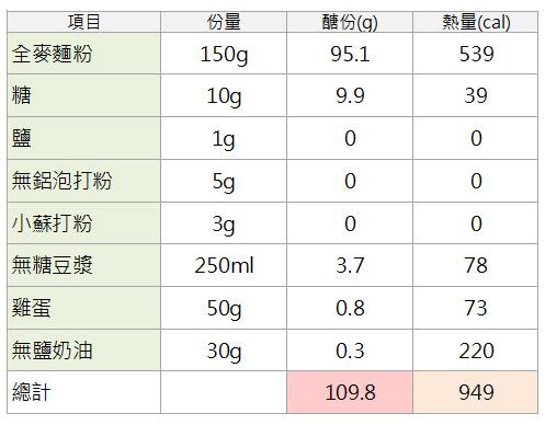 娜塔版低醣全麥鬆餅配方表.jpg