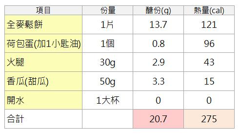 全麥鬆餅火腿蛋早餐.jpg