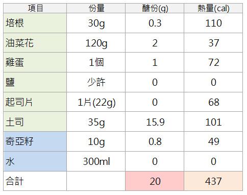 02-1.娜塔限醣20g瘦身餐-油菜花培根乳酪土司、奇亞籽飲-計算表.jpg
