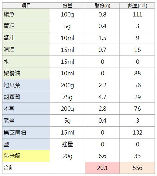 06.娜塔限醣20g瘦身餐-薑燒旗魚、薑煸胡蘿蔔木耳地瓜葉、糙米飯醣份熱量表.jpg