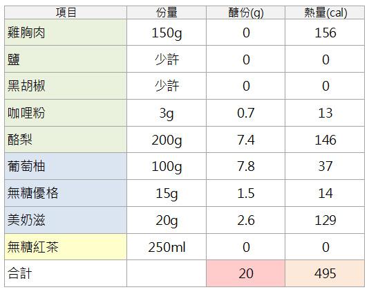 限醣20g醣份熱量計算表.jpg