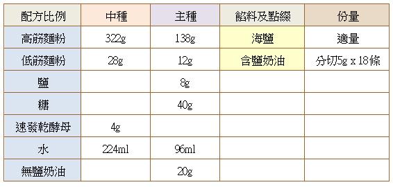 鹽可頌中種法配方.jpg