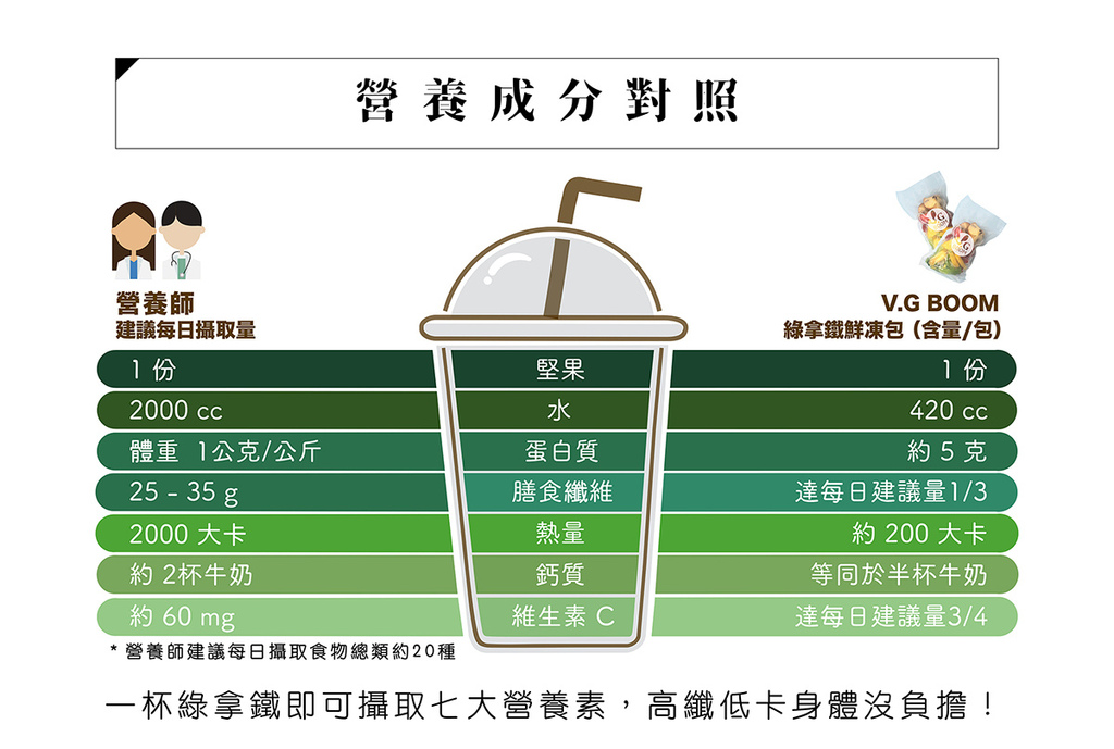 營養成分對照表.jpg