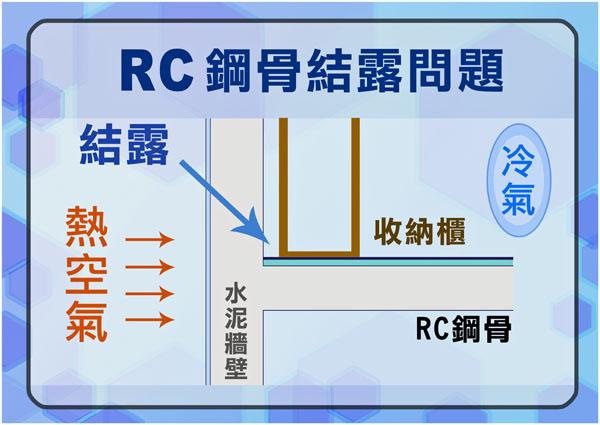 RC鋼骨結露問題.jpg