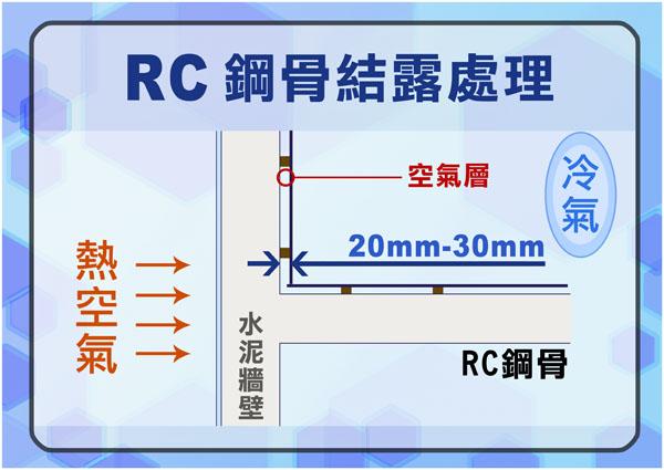RC鋼骨結露處理.jpg
