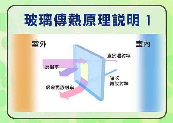 玻璃傳熱原理說明1.jpg