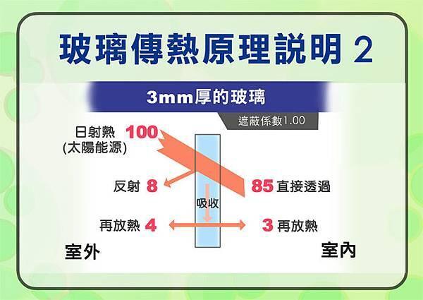玻璃傳熱原理說明2.jpg